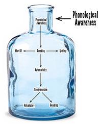 Phonological_Bottleneck